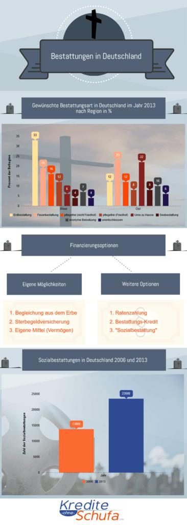 Infografik Bestattung in Deutschland